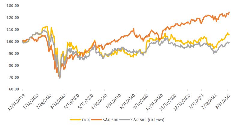 Ребазированная динамика акций Duke Energy