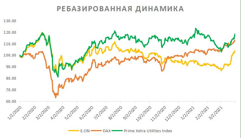 Ребазированная динамика акций E.On