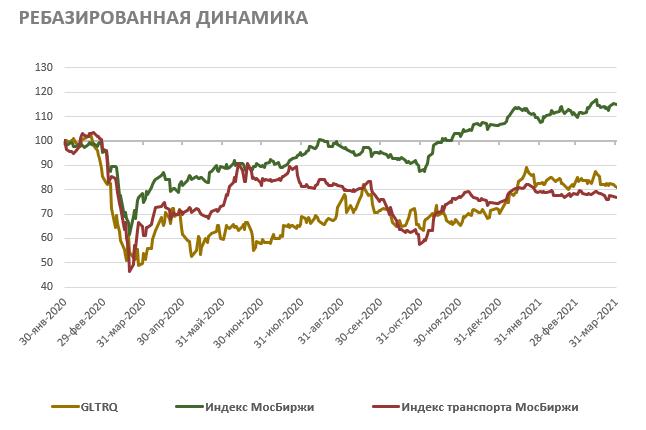 Ребазированная динамика акций Globaltrans
