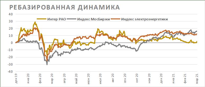 Ребазированная динамика акций Интер РАО на фондовом рынке