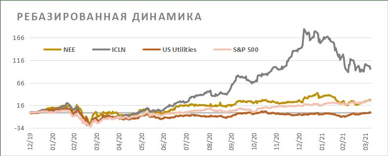 Ребазированная динамика акций NextEra Energy