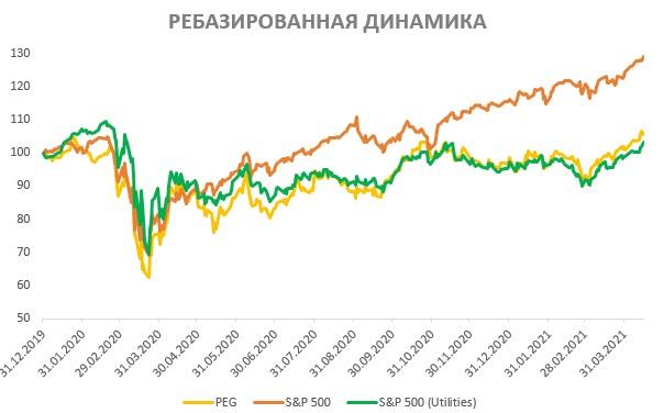 Ребазированная динамика акций PSEG