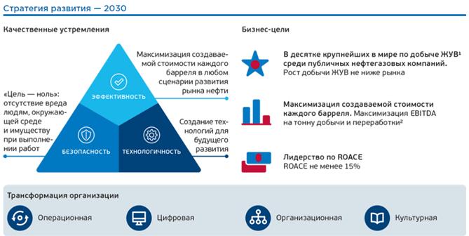 Стратегия развития «Газпром нефти»