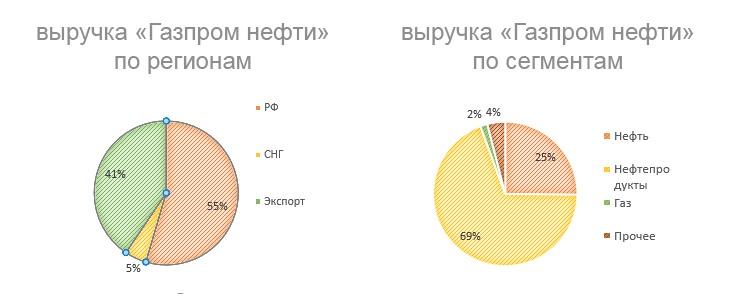 Структура выручки «Газпром нефти»