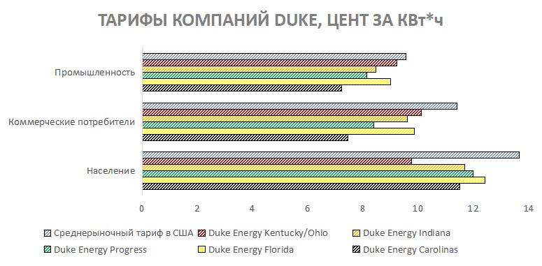 Тарифы компаний Duke Energy