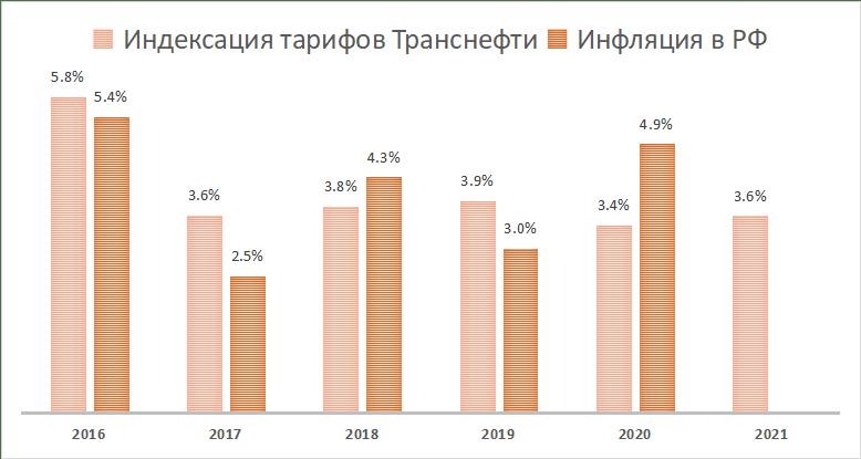 Тарифы на услуги Транснефти