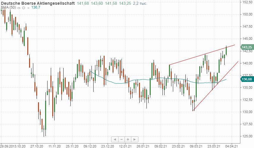 Техническая картина акций Deutsche Boerse