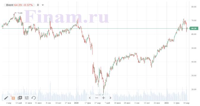 Техническая картина «Газпром нефти»