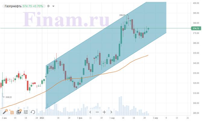 Технический анализ акций «Газпром нефти»