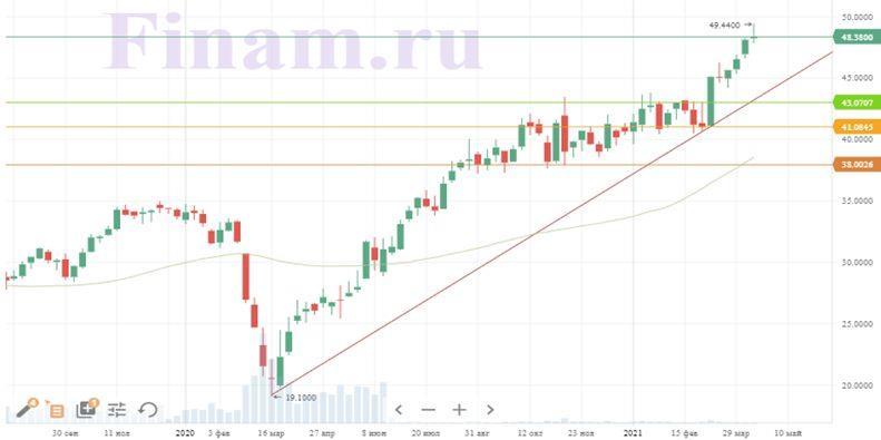 Техническая картина акций Deutsche Post