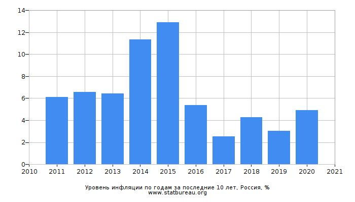 Уровень инфляции в России по годам за 10 лет