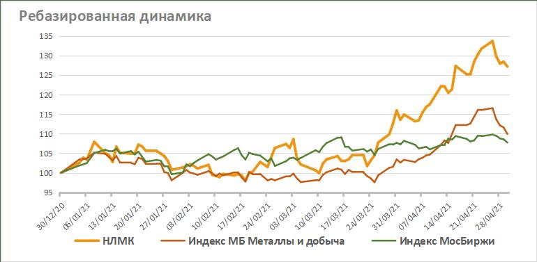 Акции НЛМК на фондовом рынке