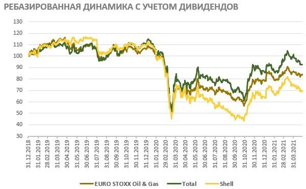 Акции Total на фондовом рынке