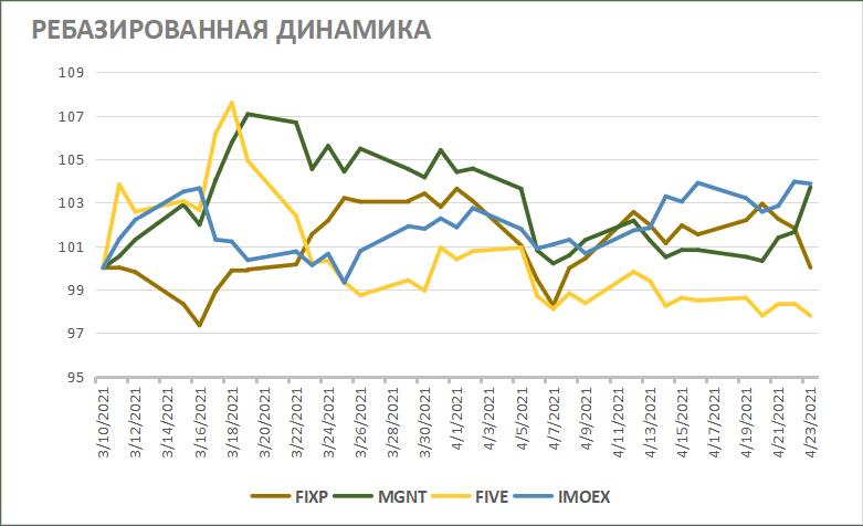 Динамика акций Fix Price на фондовом рынке