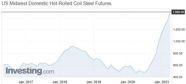 динамика цен на горячекатаную сталь в рулонах