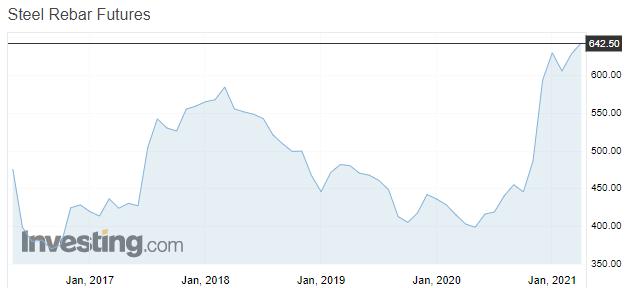 динамика цен на стальную арматуру