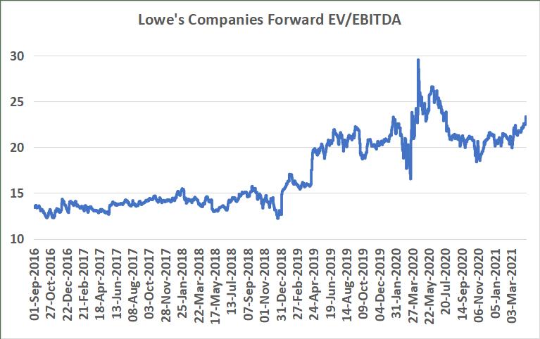 Динамика EBITDA на акцию Lowe's Companies