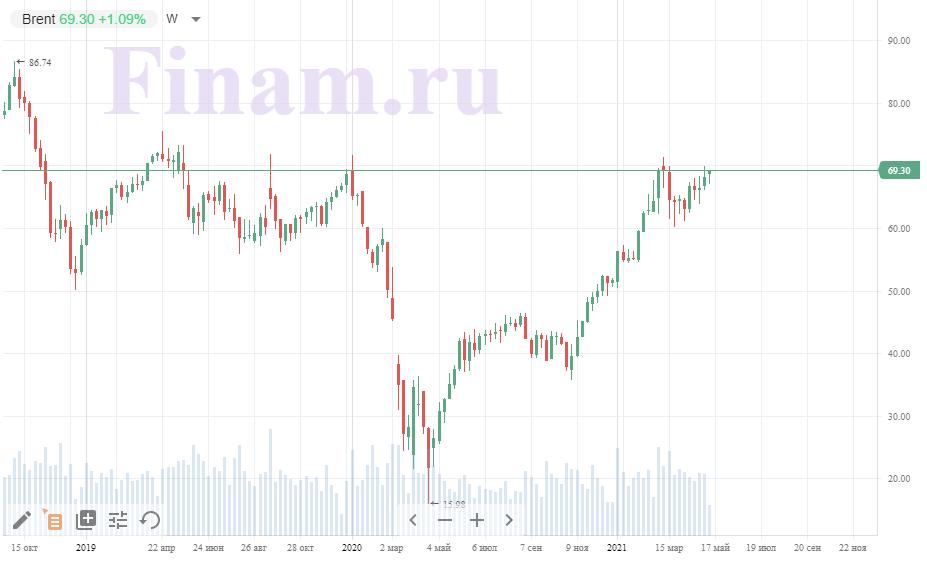 Динамика на рынке нефти
