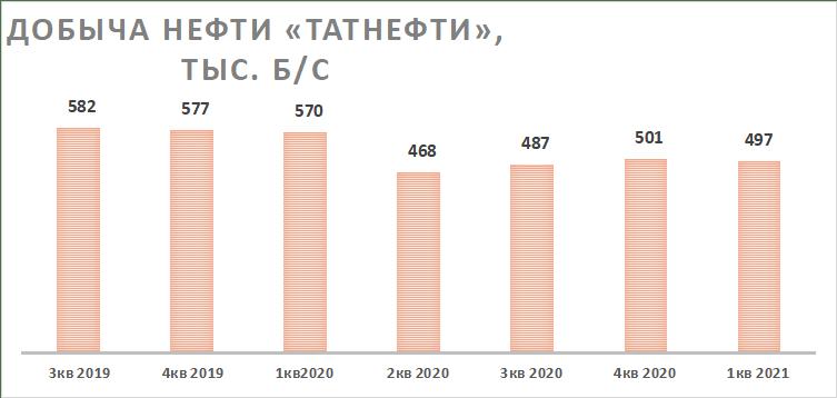 Добыча нефти компанией Татнефть