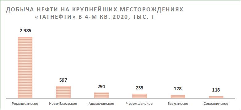 Добыча нефти на крупнейших месторождениях компании Татнефть