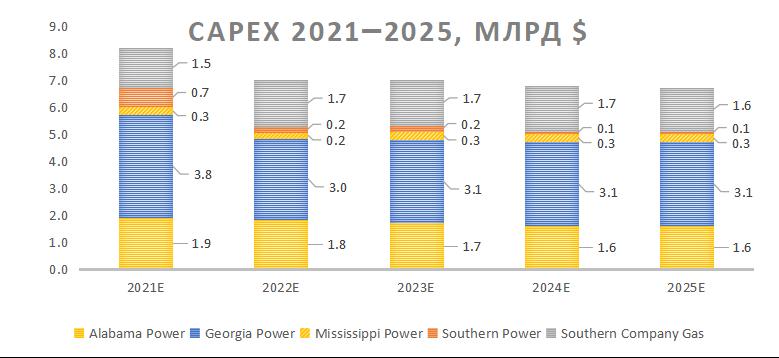 Капитальные затраты Southern