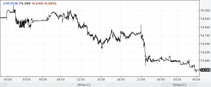 курс доллара на спотовом рынке