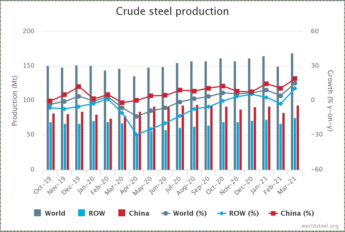 Мировое производство стали