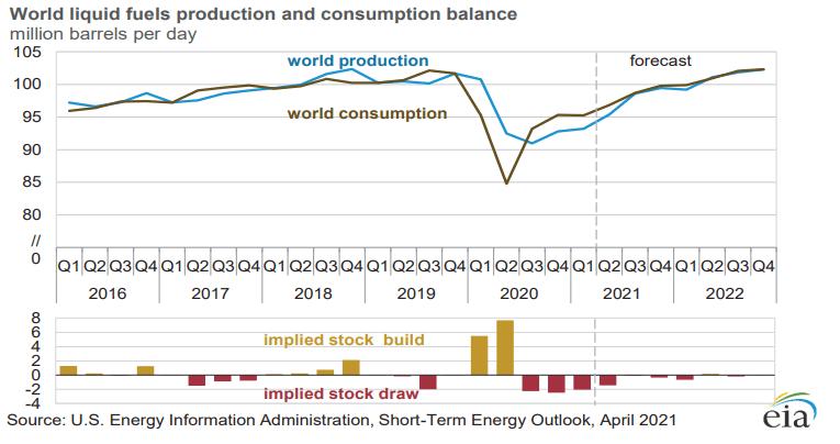 Мировой баланс производства и потребления жидкого топлива