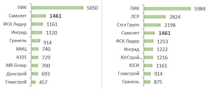 Объем текущего строительства в Московском регионе и России