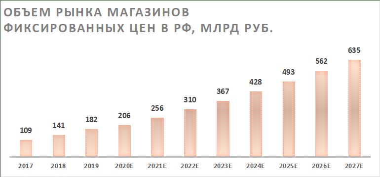 Объём магазинов фиксированных цен в России