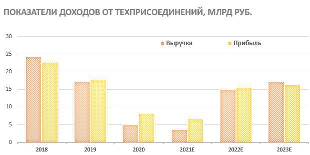 Показатели доходов ФСК ЕЭС от техприсоединений