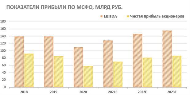 Показатели прибыли ФСК ЕЭС по МСФО
