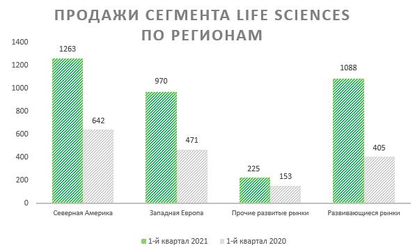 Продажи сегмента Live Sciences по регионам