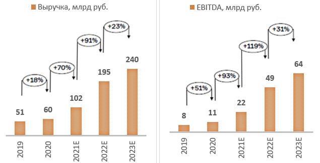 Прогноз финансовых показателей компании «Самолёт»