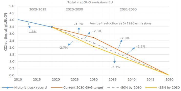 Прогноз выбросов парниковых газов в ЕС