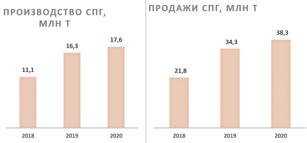 Производство и продажа СПГ Total