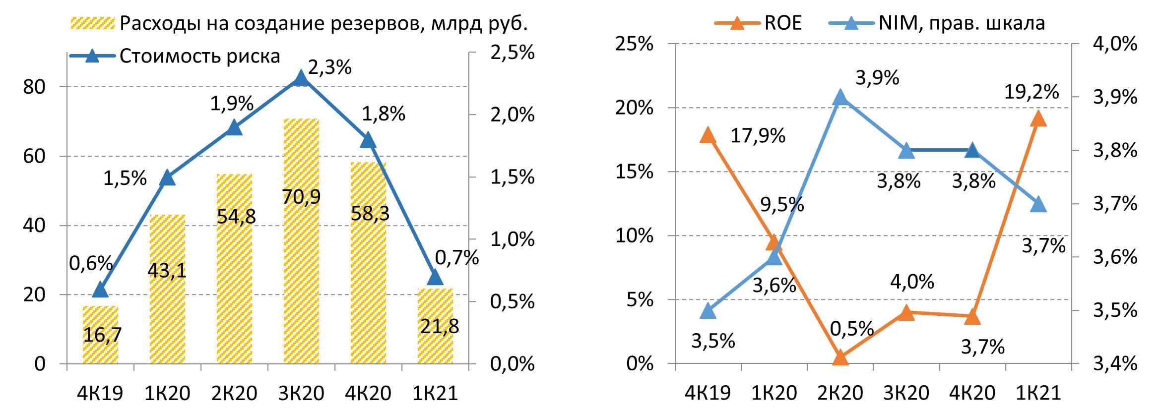 Расходы на резервирование ВТБ