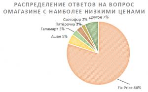 Распределение ответов по исследованию компании Vector