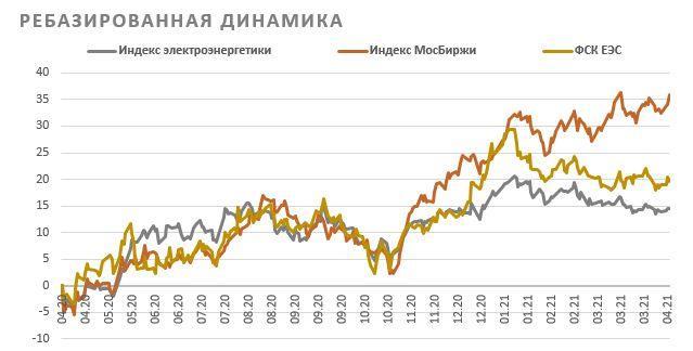ребазированная динамика акций ФСК ЕЭС
