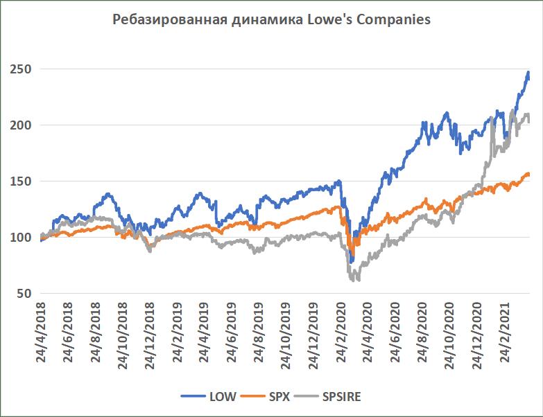 Ребазированная динамика акций Lowe's Companies