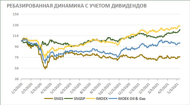 Ребазированная динамика акций Сургутнефтегаза