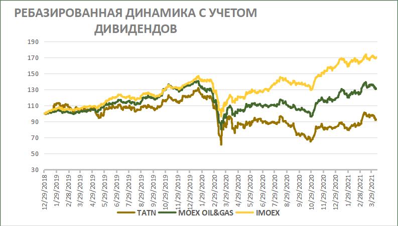 Ребазированная динамика акций Татнефти с учётом дивидендов
