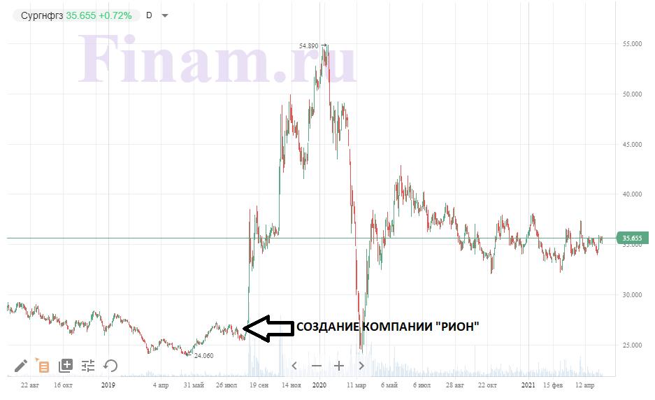 Рост обыкновенных акций Сургутнефтегаза