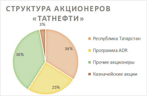 Структура акционеров Татнефти