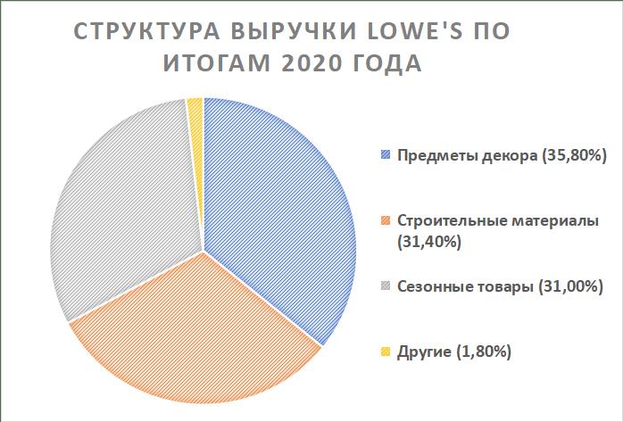 Структура выручки Lowe's Companies по итогам года