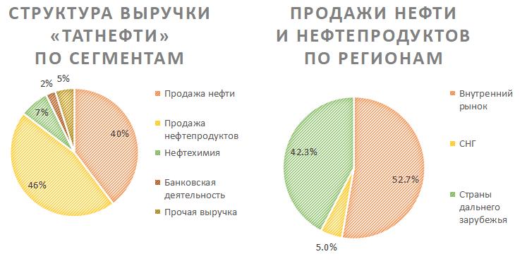 Структура выручки Татнефти по сегментам и её продажи по регионам