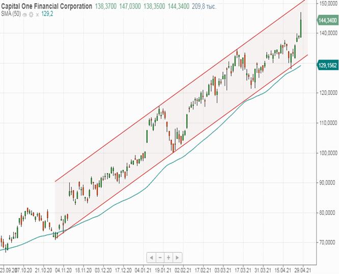 Техническая картина акций Capital One Financial
