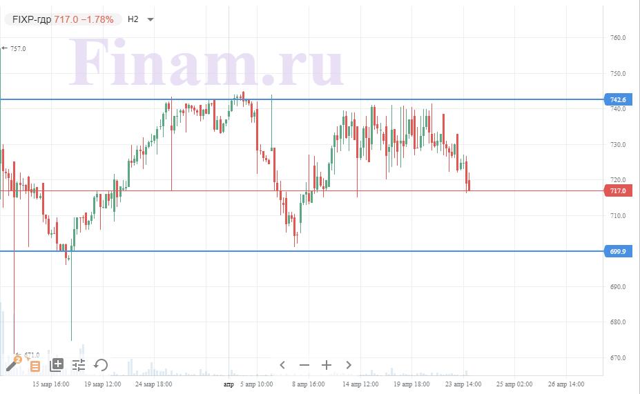 Техническая картина акций Fix Price