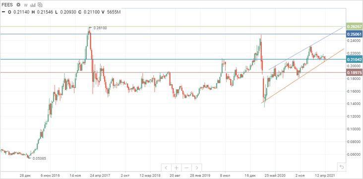 Техническая картина акций ФСК ЕЭС  на фондовом рынке