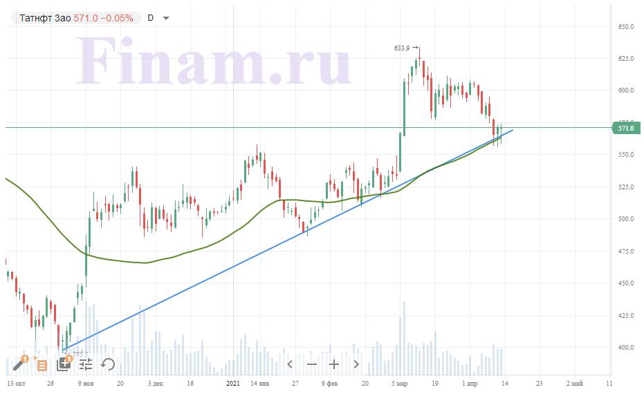 Техническая картина акций Татнефти